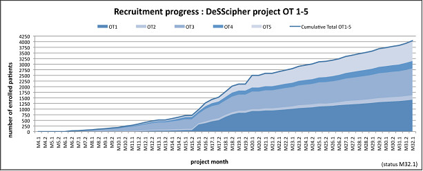 DeSScipher recruitment process